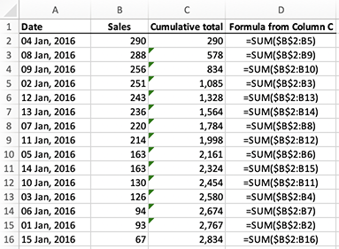 Excel - calculating a running total for a column of cells with the SUM function using absolute and relative references - sorted by Sales high to low but not broken