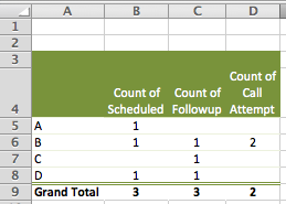 Excel Pivot Table Example, summarise data from a call sheet