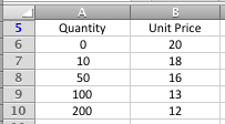 Excel VLOOKUP table for a nearest match example