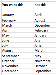 Excel list of months sorted by date order rather than alphabetically