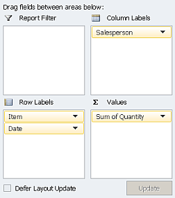 Pivot table field area showing sales grouped by item, with sales people shown in columns