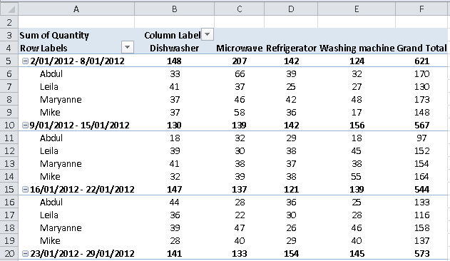 Excel pivot table example with data grouped by week