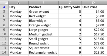 Sales data for SUMPRODUCT example in Excel