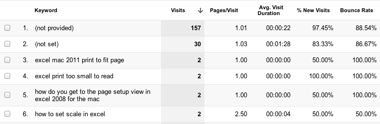 Google Analytics landing page report using keyword as the primary dimension